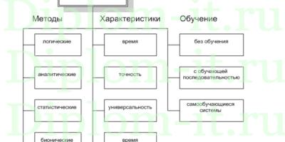 Разработка подсистемы защиты персональных данных в системе защиты  Разработка программы оценки безопасности веб страниц дипломная работа по информационной безопасности