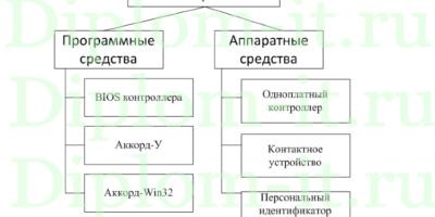 Разработка подсистемы защиты персональных данных в системе защиты  Развертывание комплекса криптографической защиты корпоративной БД компании дипломная работа по защите информации